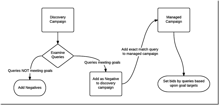 Alpha/Beta or Managed/Discovery Workflow thumbnail