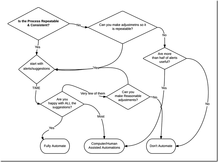 Flowchart for determining automation thumbnail