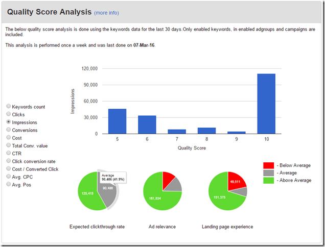 Quality Score Analysis thumbnail