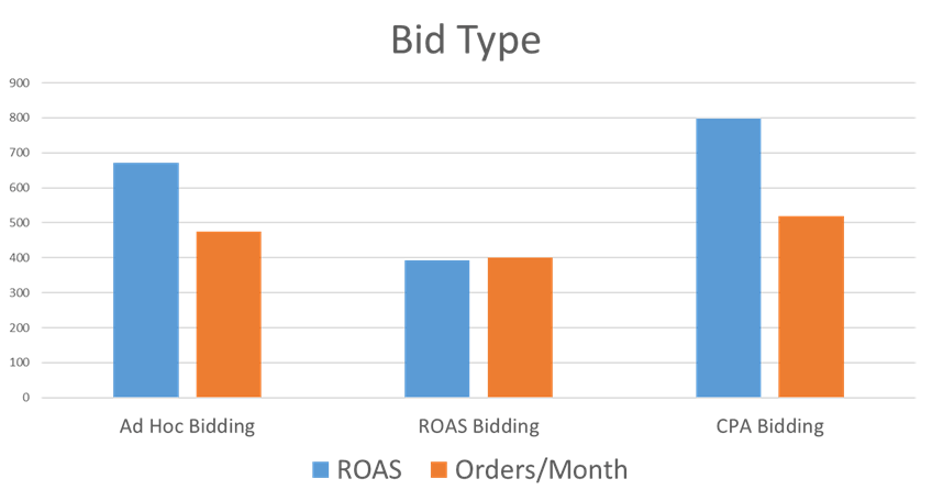 Dependance of ROAS and number of orders per month on bid type