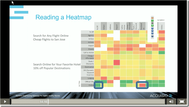 Heatmap with the intersection of ideas for headlines and descriptions, and producible CTR