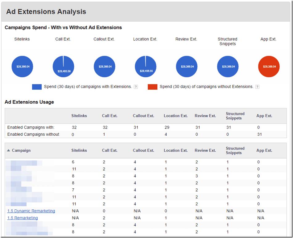 Ad extensions analysis thumbnail