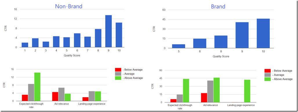 Charts graph CTR by Quality Score thumbnail