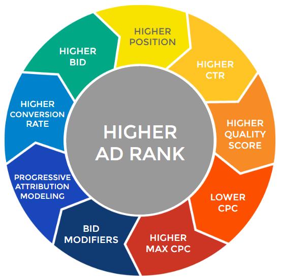 Factors that increasing Ad Rank