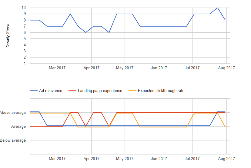 """""""The Promotional Schedule"""" quality score trend"""