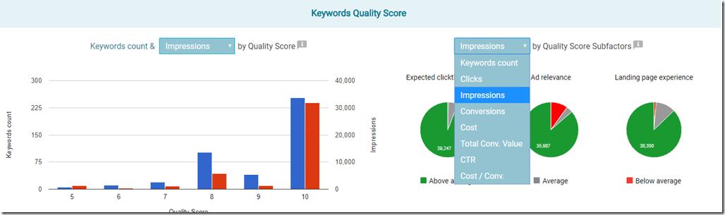 Quality score dashboard thumbnail