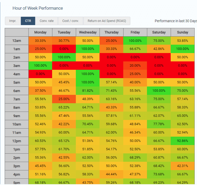 Heatmap with hourly and daily performance data