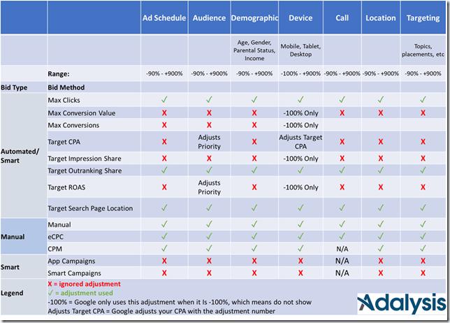 bid adjustments depending on automated strategy