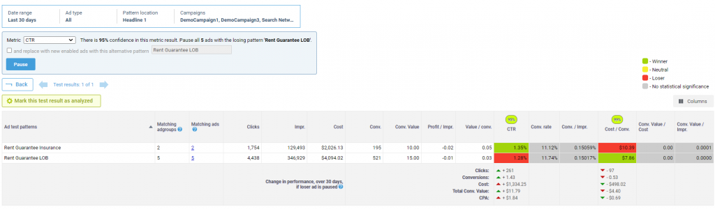 PPC ad test results in Adalysis