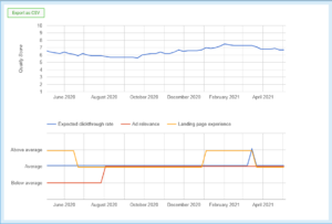 Trending Quality Score in Adalysis