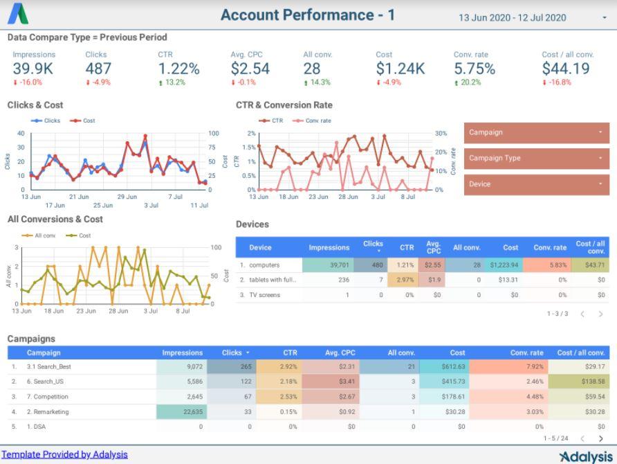 PPC reporting tools in Adalysis